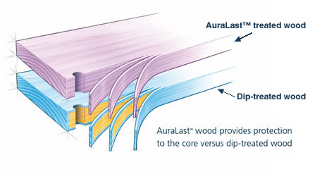 Comparison of Auralast Treated Wood and Dip-treated Wood