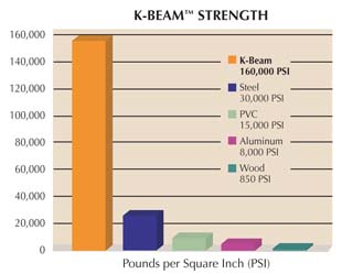 Chart shows K-Beam is the strongest